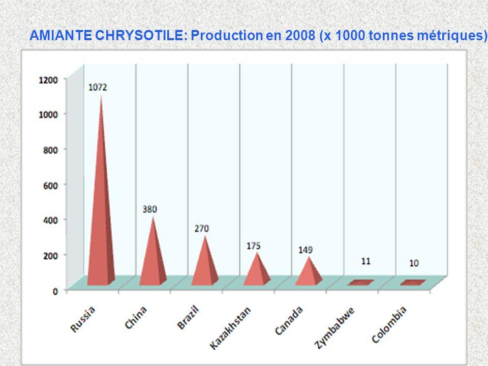 AMIANTE CHRYSOTILE: Production en 2008 (x 1000 tonnes métriques)