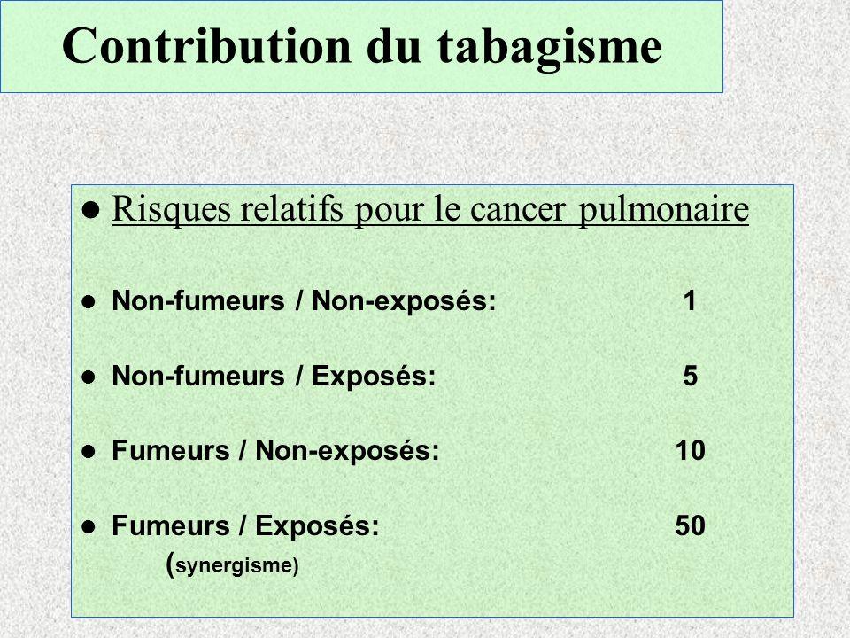 Contribution du tabagisme