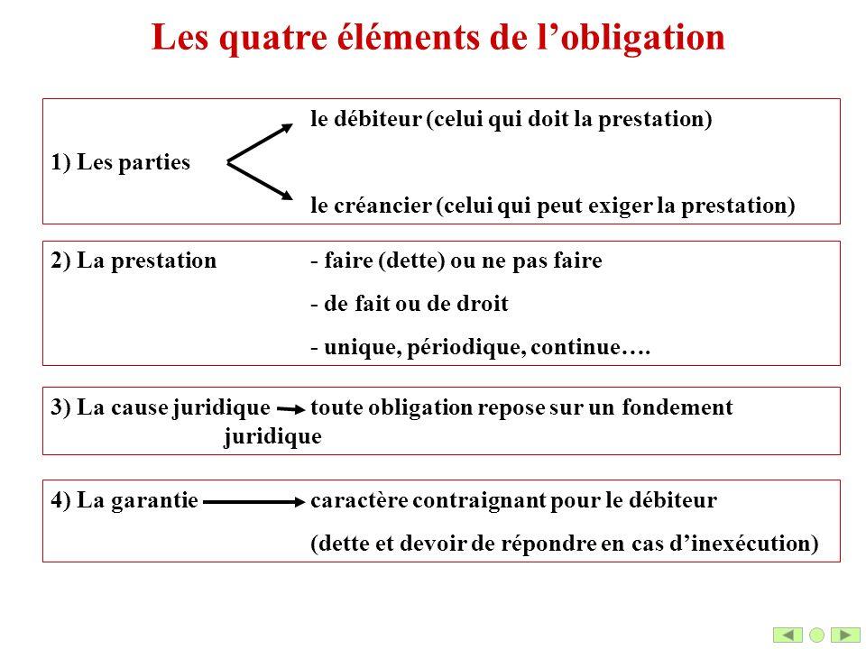 Les quatre éléments de l'obligation