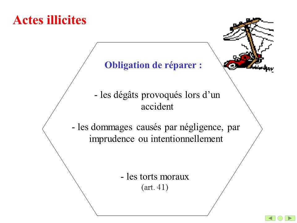 Obligation de réparer :