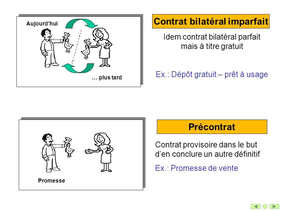 Contrat bilatéral imparfait