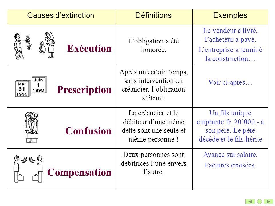 Exécution Prescription Confusion Compensation Exemples Définitions