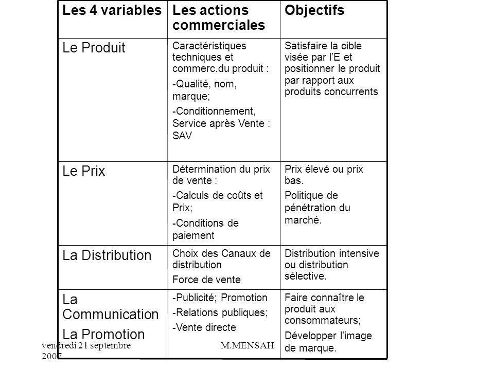 Les actions commerciales Les 4 variables