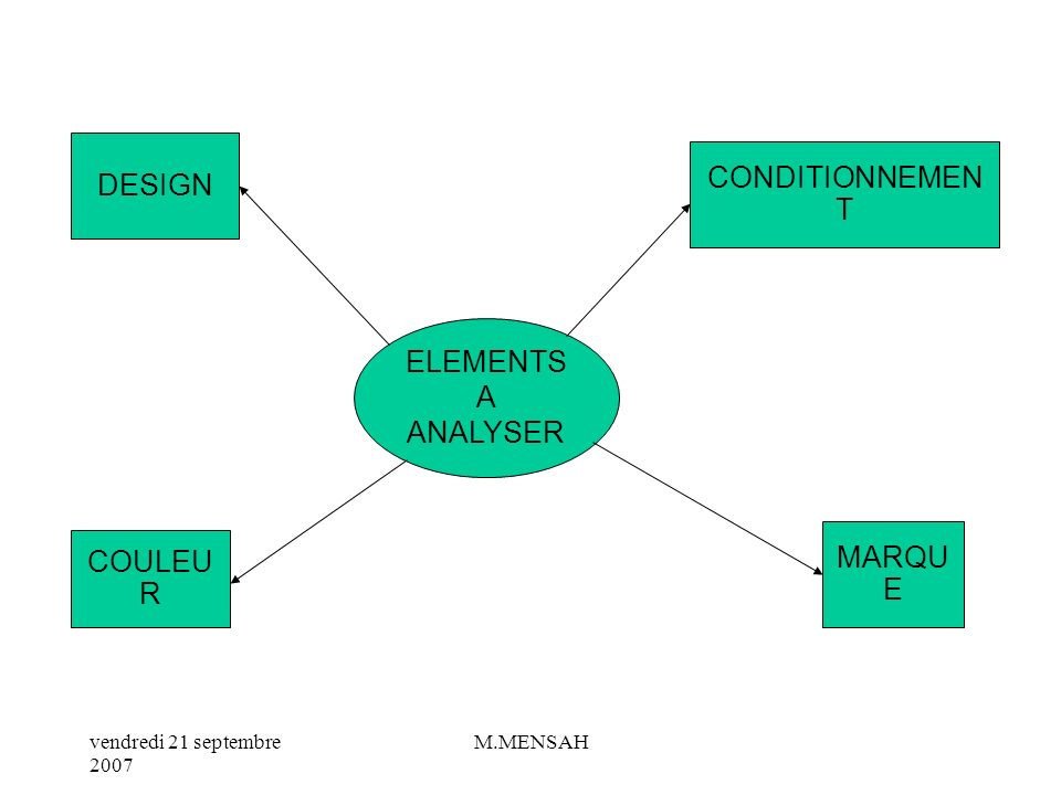 DESIGN CONDITIONNEMENT ELEMENTS A ANALYSER MARQUE COULEUR