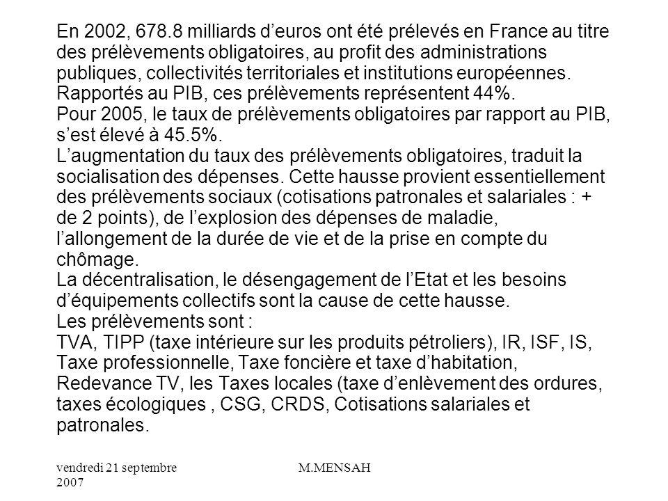 En 2002, 678.8 milliards d'euros ont été prélevés en France au titre des prélèvements obligatoires, au profit des administrations publiques, collectivités territoriales et institutions européennes.