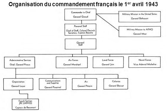 Organisation du commandement français le 1er avril 1943