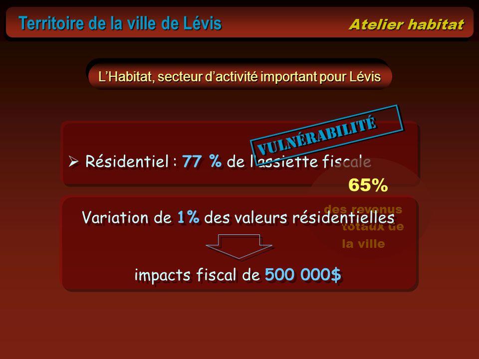 65% Territoire de la ville de Lévis Atelier habitat vulnérabilité