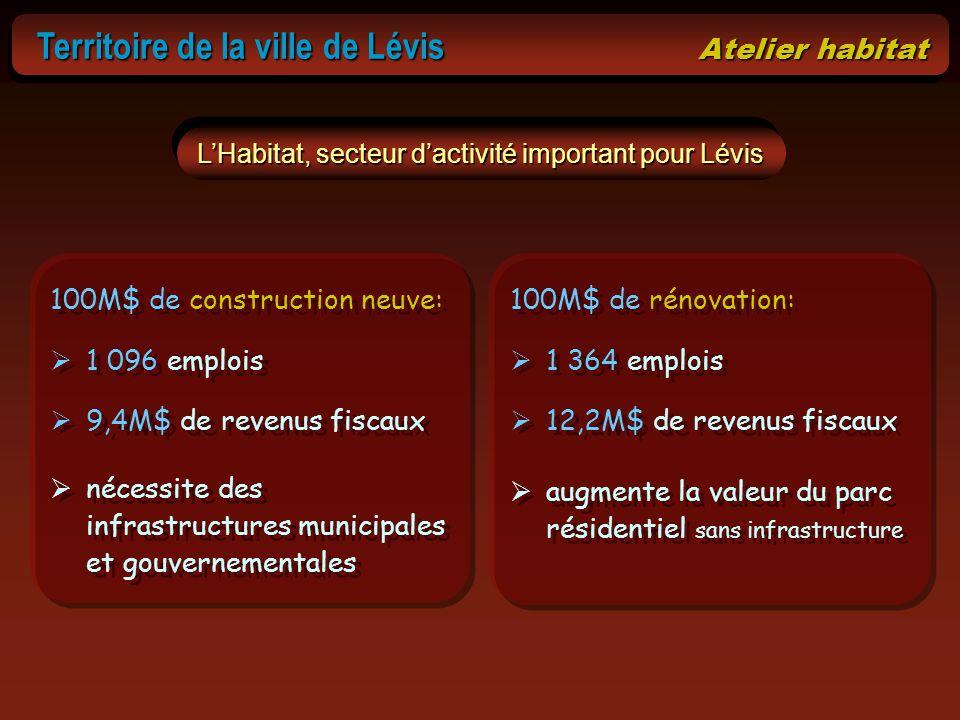 L'Habitat, secteur d'activité important pour Lévis