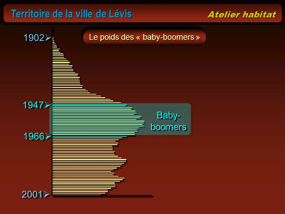Le poids des « baby-boomers »