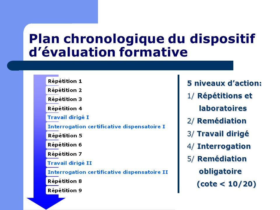 Plan chronologique du dispositif d'évaluation formative