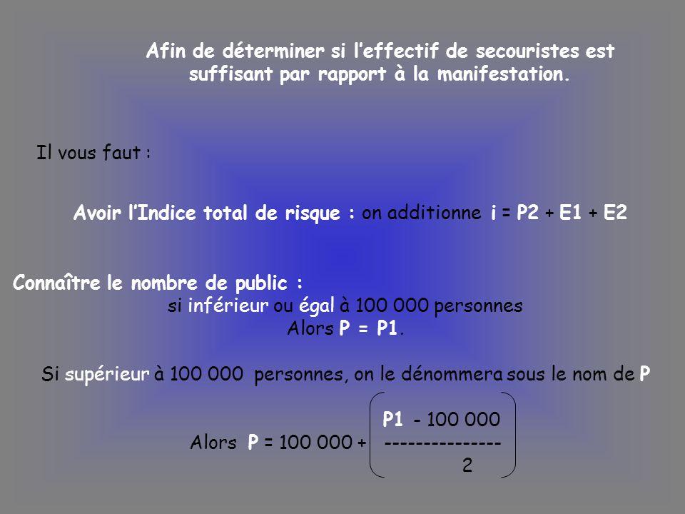 Avoir l'Indice total de risque : on additionne i = P2 + E1 + E2
