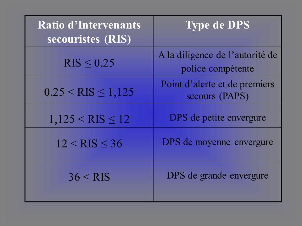 Ratio d'Intervenants secouristes (RIS)