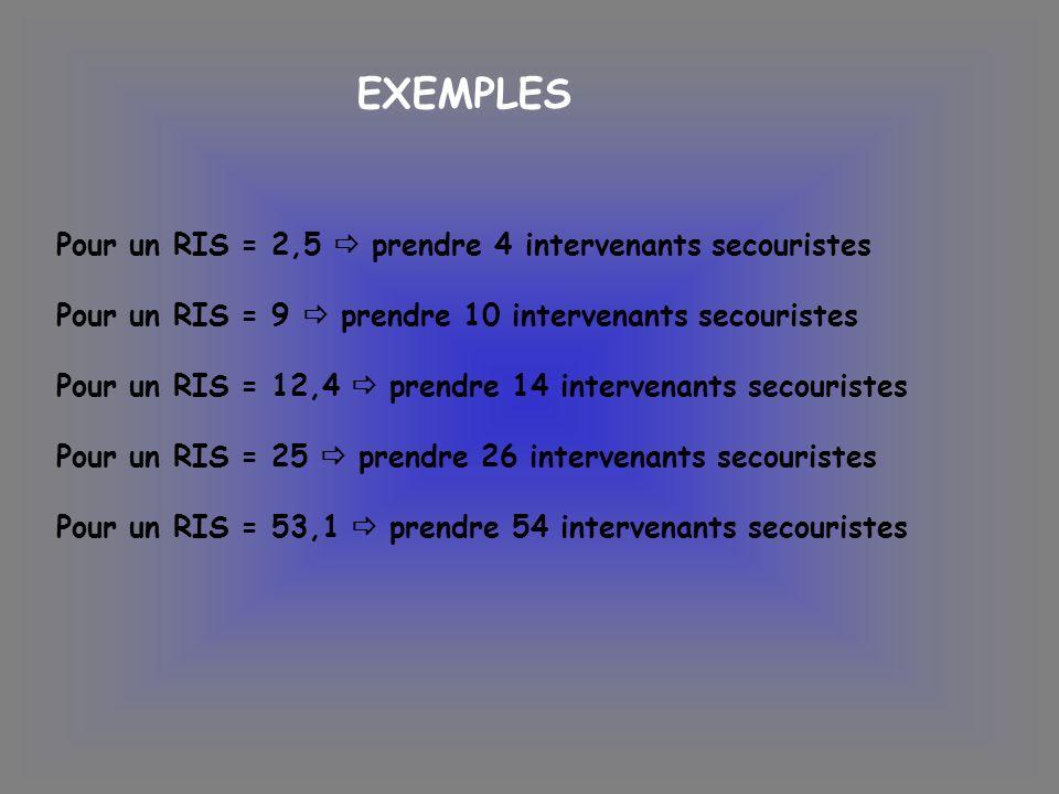 EXEMPLES Pour un RIS = 2,5  prendre 4 intervenants secouristes