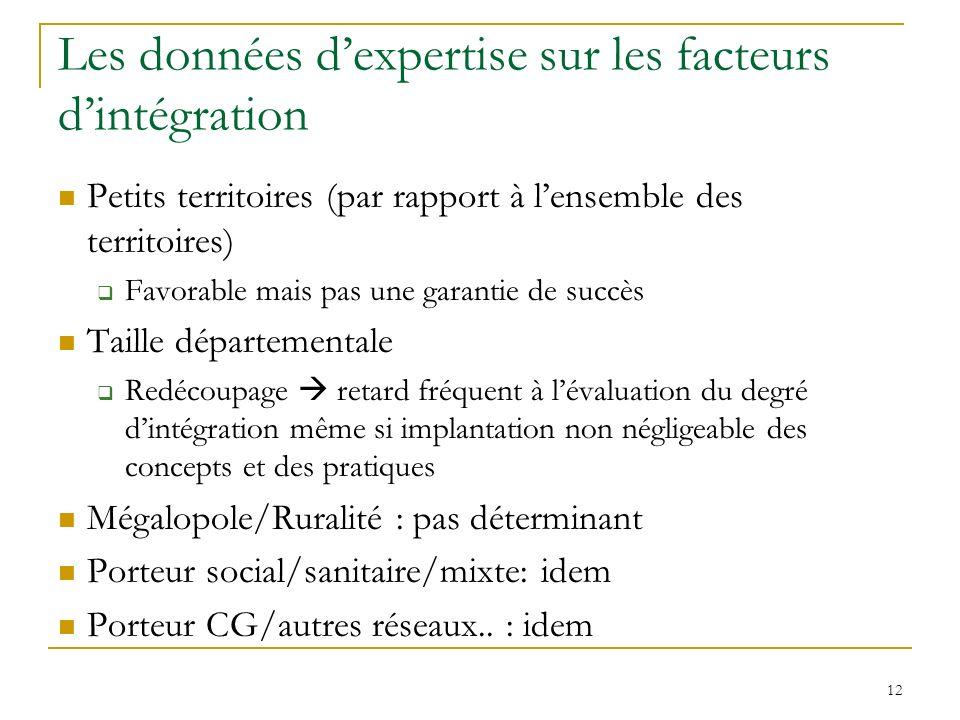Les données d'expertise sur les facteurs d'intégration