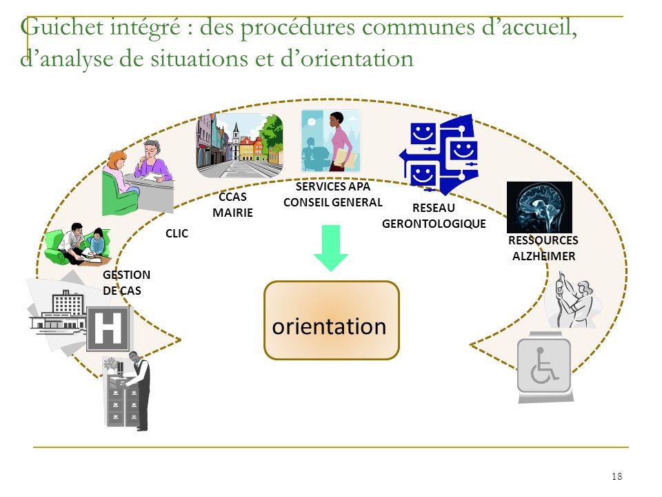 Guichet intégré : des procédures communes d'accueil, d'analyse de situations et d'orientation