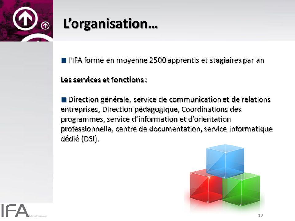 L'organisation… l IFA forme en moyenne 2500 apprentis et stagiaires par an. Les services et fonctions :