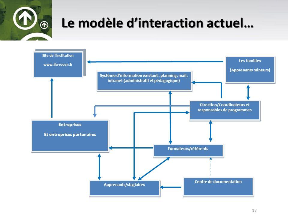Le modèle d'interaction actuel…