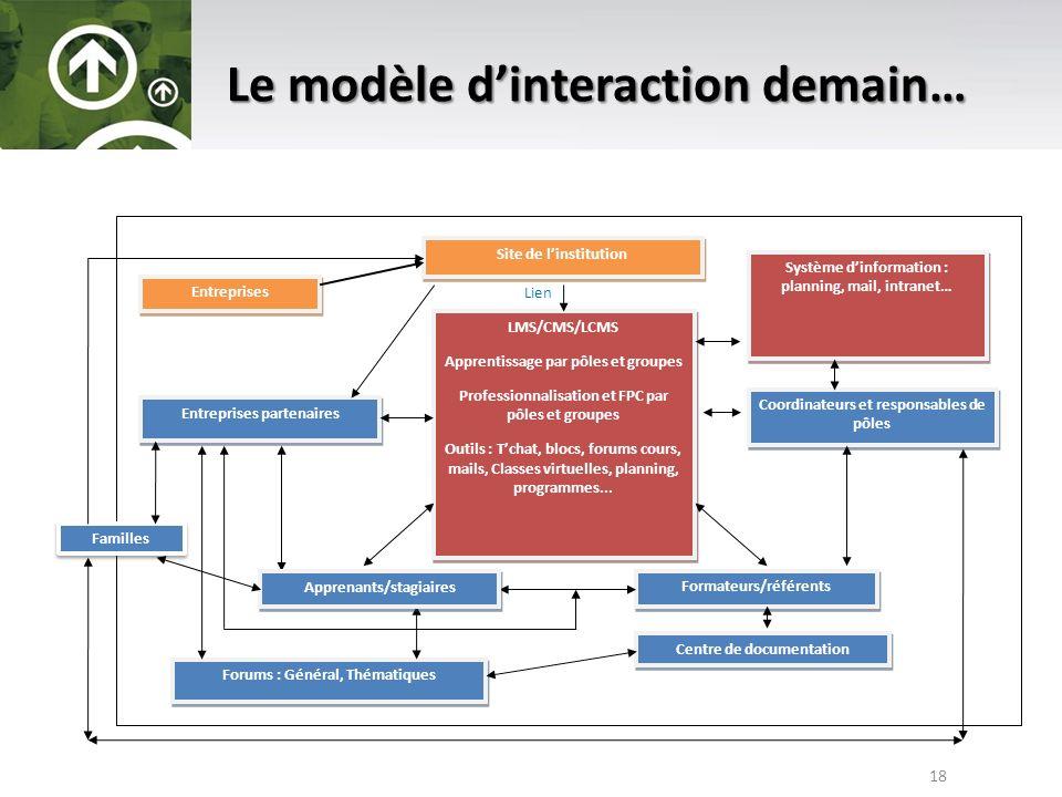 Le modèle d'interaction demain…