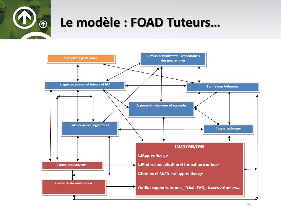 Le modèle : FOAD Tuteurs…