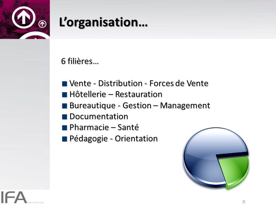 L'organisation… 6 filières… Vente - Distribution - Forces de Vente