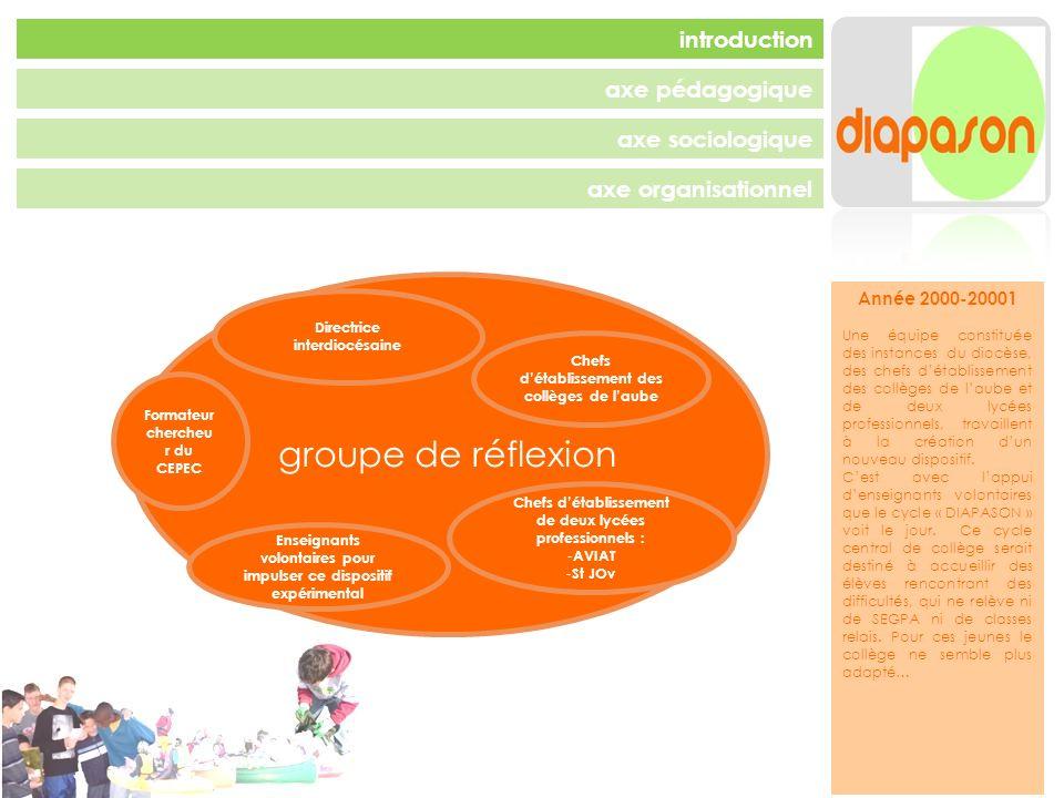 groupe de réflexion introduction axe pédagogique axe sociologique