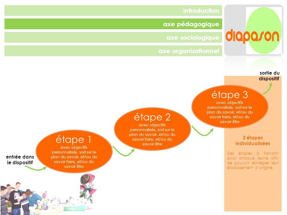 3 étapes individualisées entrée dans le dispositif