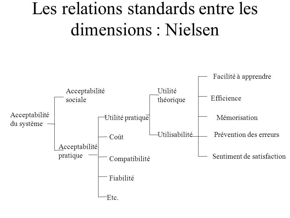 Les relations standards entre les dimensions : Nielsen