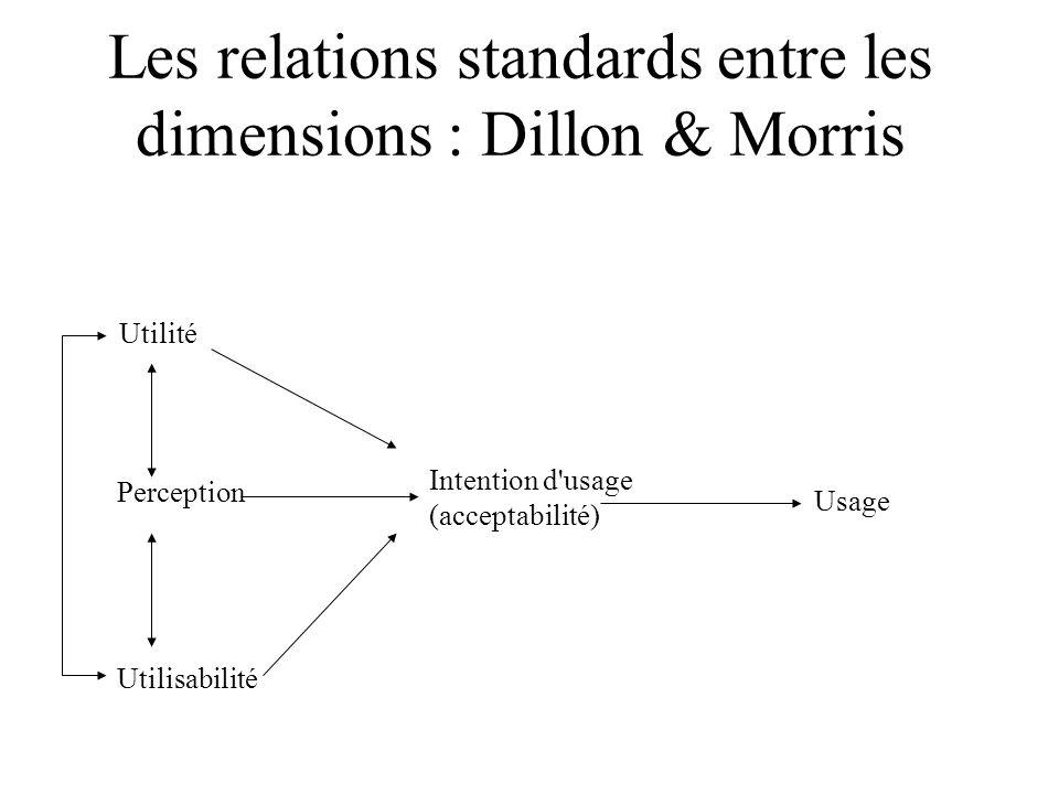 Les relations standards entre les dimensions : Dillon & Morris