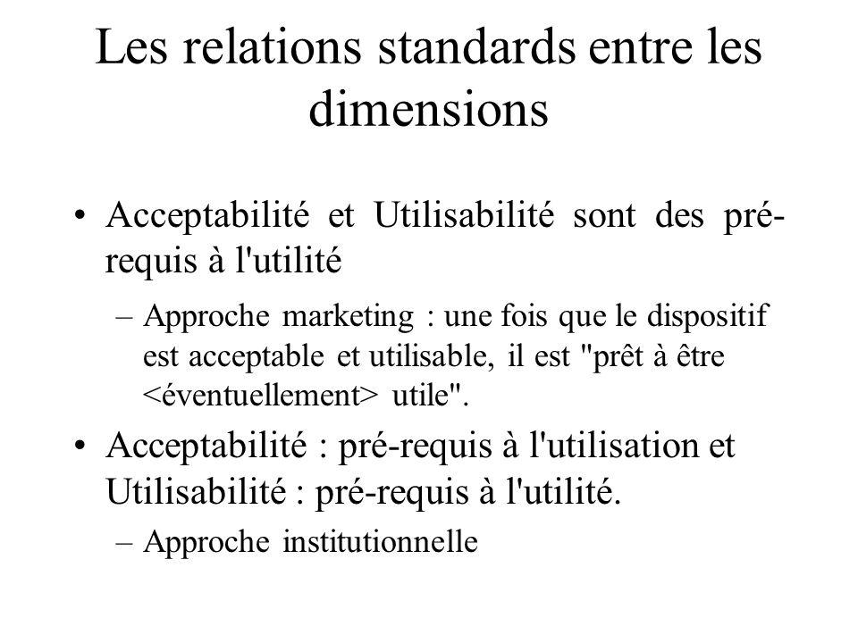 Les relations standards entre les dimensions