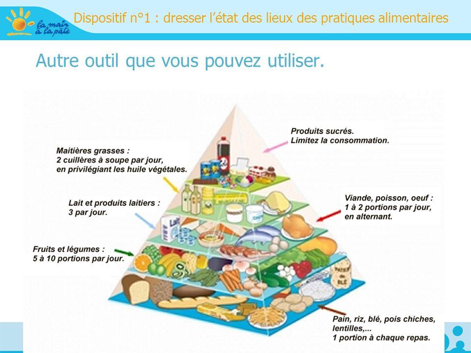 Dispositif n°1 : dresser l'état des lieux des pratiques alimentaires