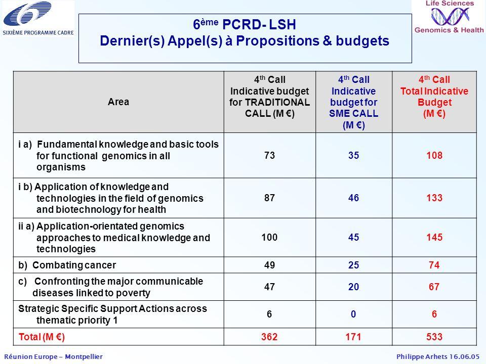 6ème PCRD- LSH Dernier(s) Appel(s) à Propositions & budgets