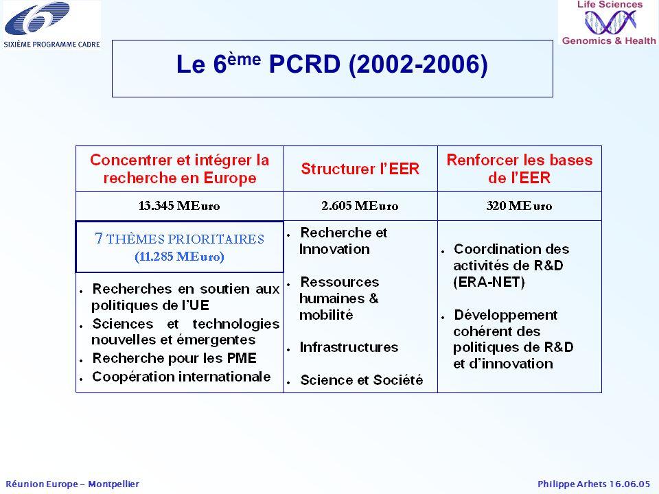 Le 6ème PCRD (2002-2006)