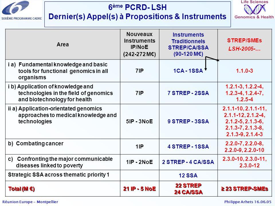 6ème PCRD- LSH Dernier(s) Appel(s) à Propositions & Instruments