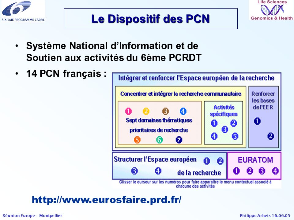Le Dispositif des PCN Système National d'Information et de Soutien aux activités du 6ème PCRDT. 14 PCN français :