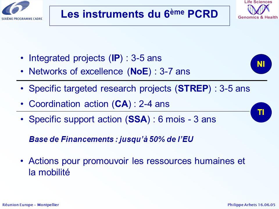 Les instruments du 6ème PCRD