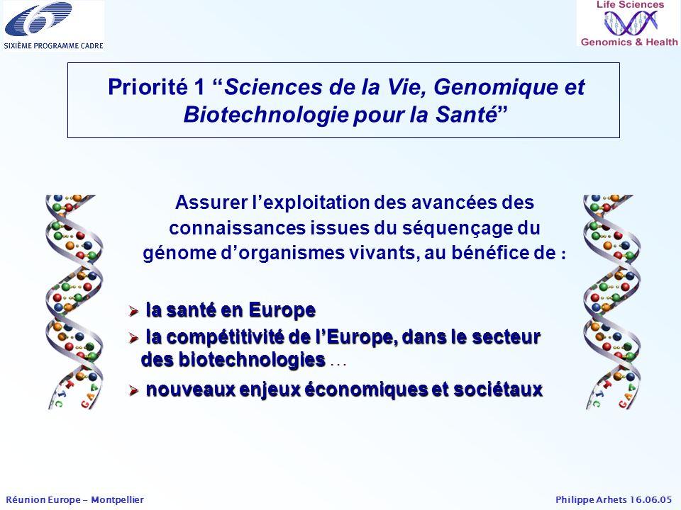 Priorité 1 Sciences de la Vie, Genomique et Biotechnologie pour la Santé