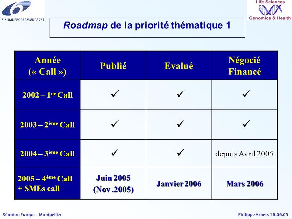 Roadmap de la priorité thématique 1
