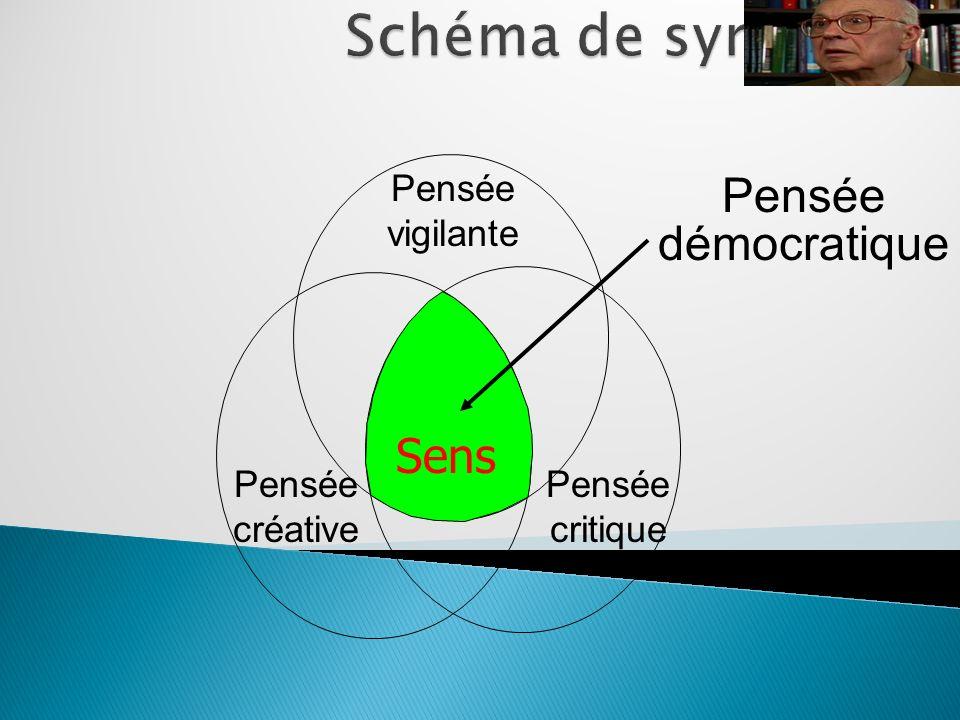 Schéma de synthèse Pensée démocratique Sens Pensée vigilante