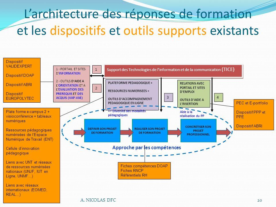 L'architecture des réponses de formation et les dispositifs et outils supports existants