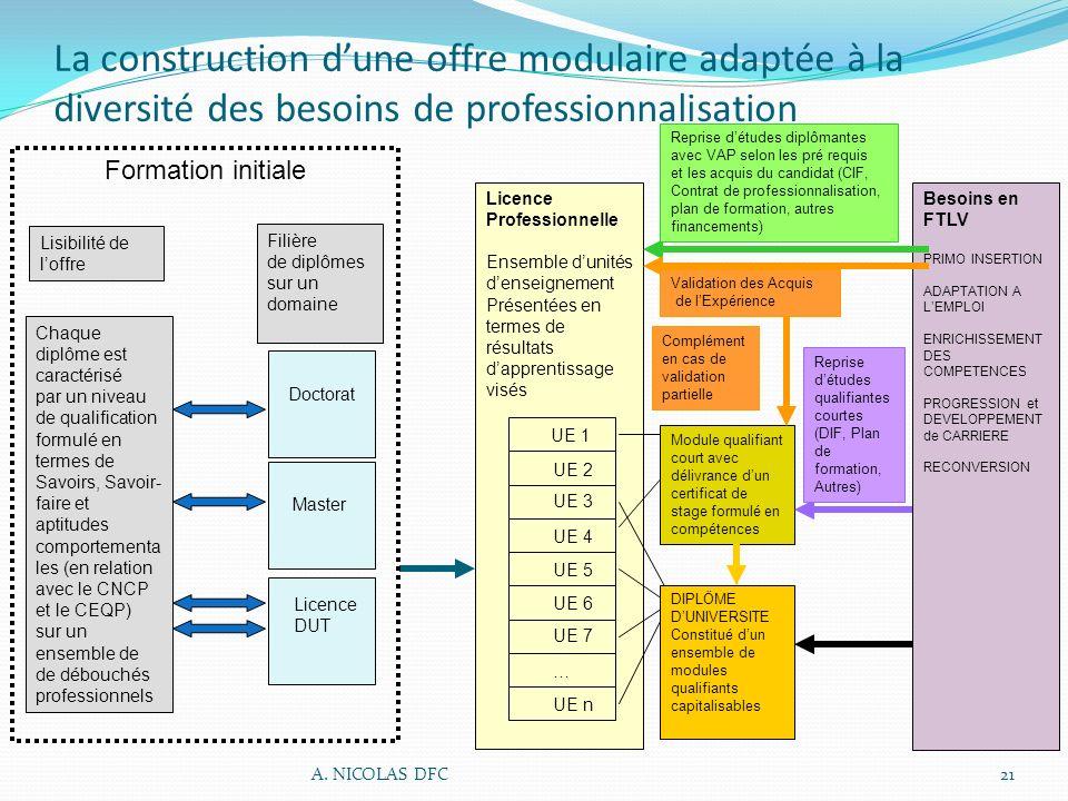 La construction d'une offre modulaire adaptée à la diversité des besoins de professionnalisation