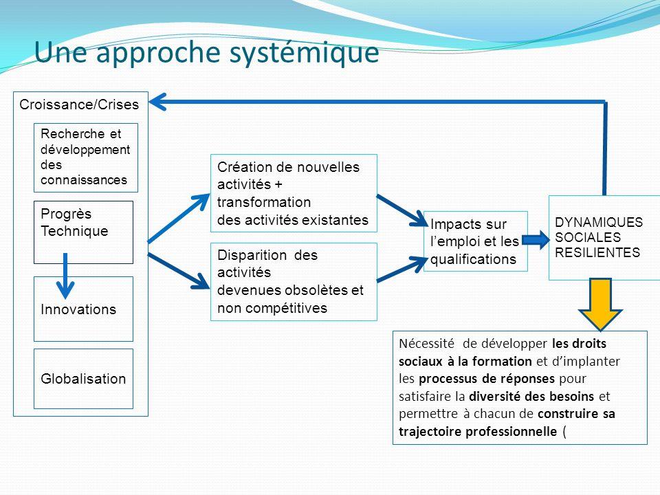 Une approche systémique