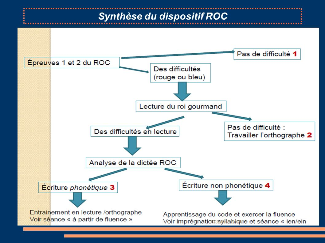 Synthèse du dispositif ROC