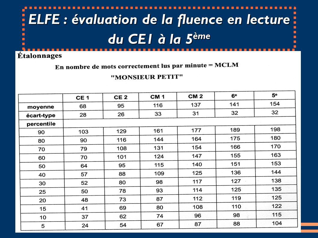 ELFE : évaluation de la fluence en lecture du CE1 à la 5ème