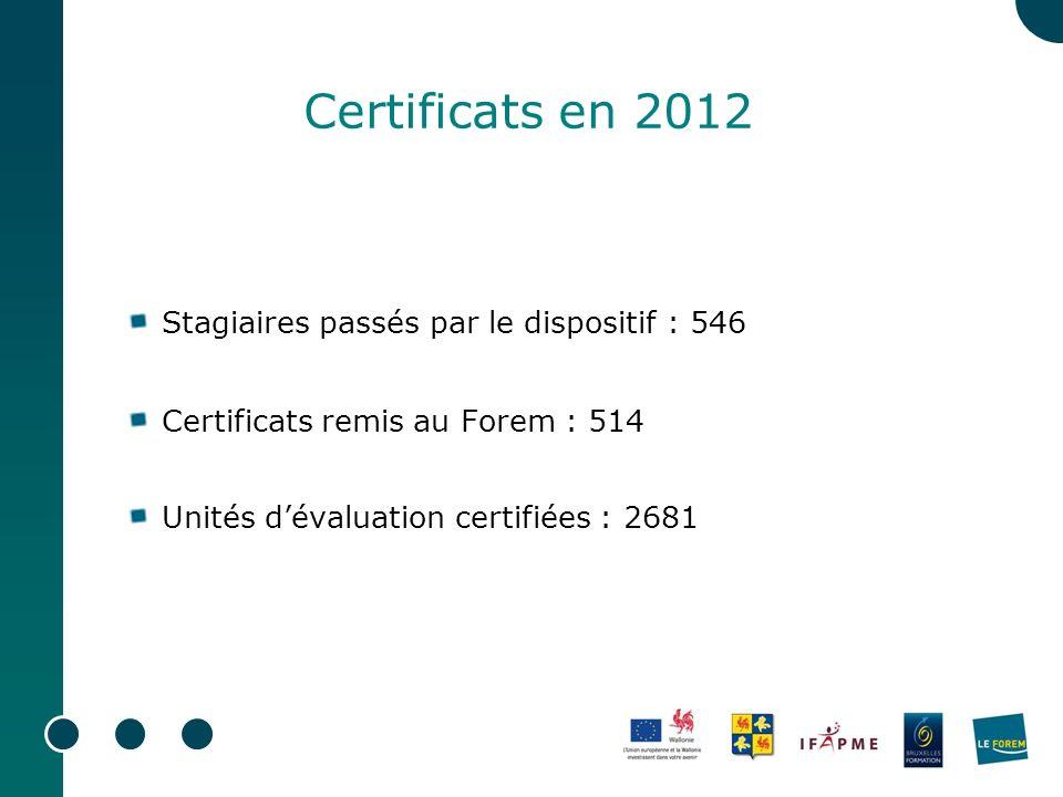 Certificats en 2012 Stagiaires passés par le dispositif : 546