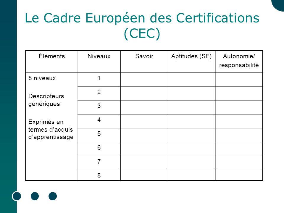 Le Cadre Européen des Certifications (CEC)