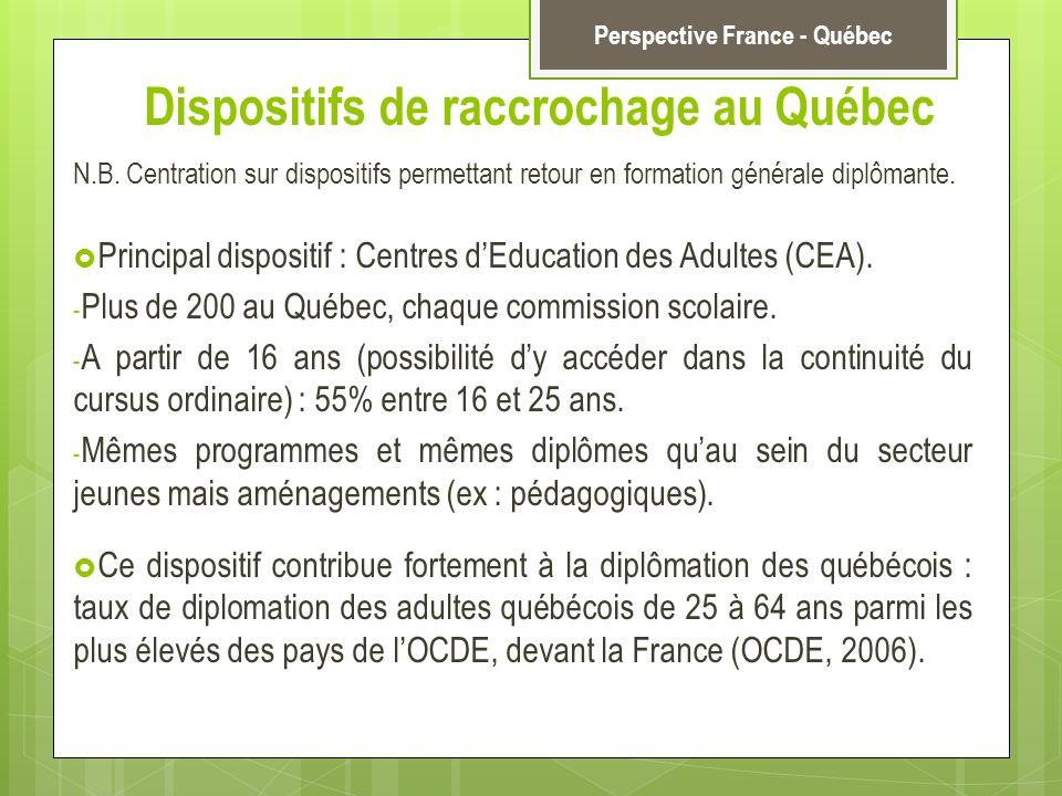 Dispositifs de raccrochage au Québec