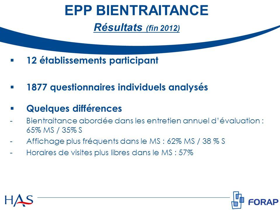 EPP BIENTRAITANCE Résultats (fin 2012) 12 établissements participant