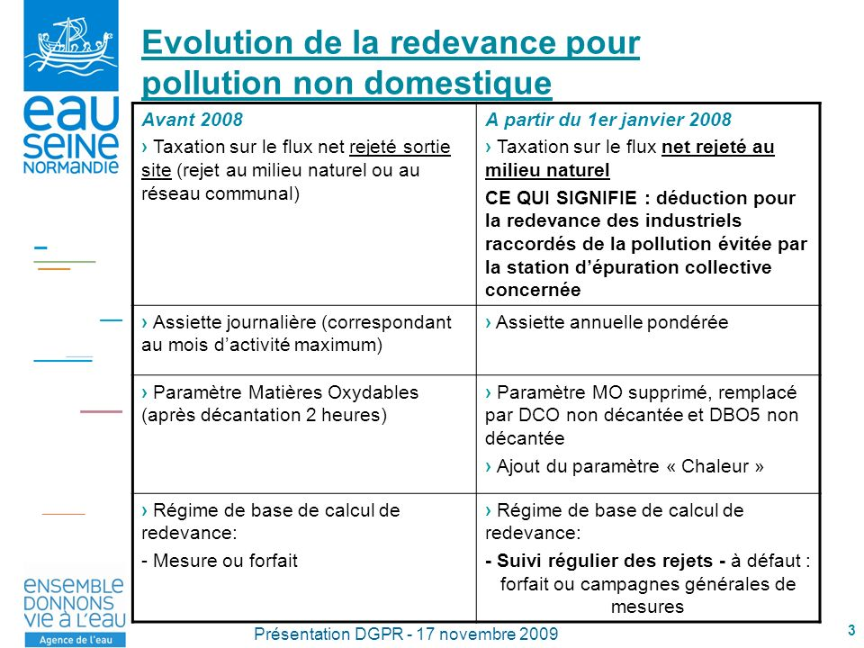 Evolution de la redevance pour pollution non domestique