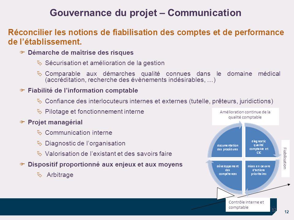 Gouvernance du projet – Communication