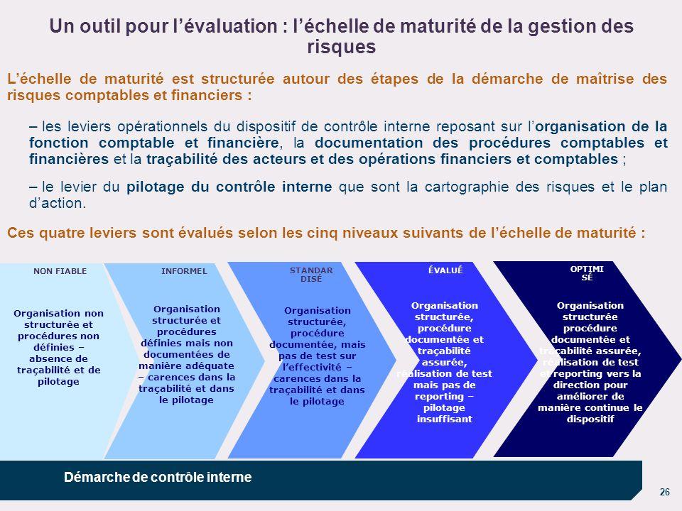 Un outil pour l'évaluation : l'échelle de maturité de la gestion des risques